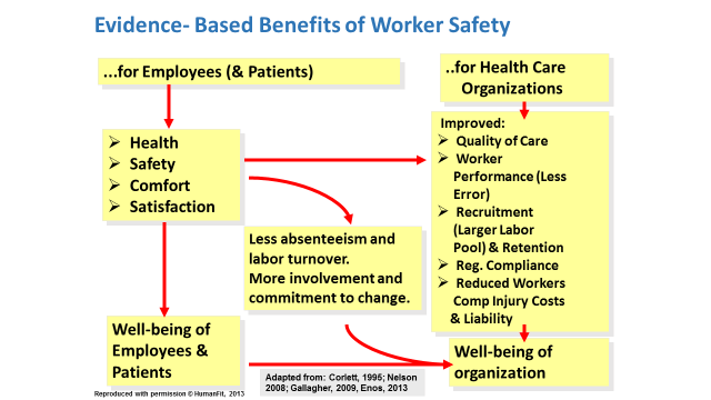 evidence-based benefits of worker safety